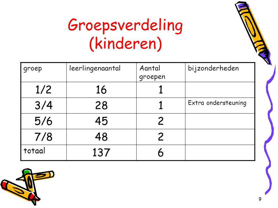 9 Groepsverdeling (kinderen) groepleerlingenaantalAantal groepen bijzonderheden 1/2161 3/4281 Extra ondersteuning 5/6452 7/8482 totaal 1376