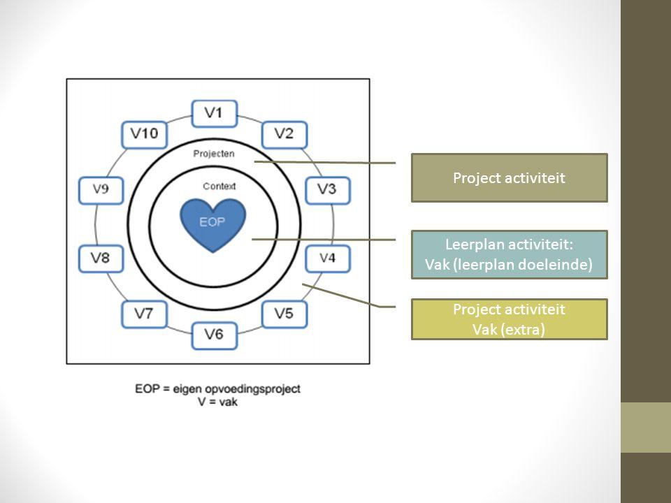 Leerplan activiteit: Vak (leerplan doeleinde) Project activiteit Vak (extra)
