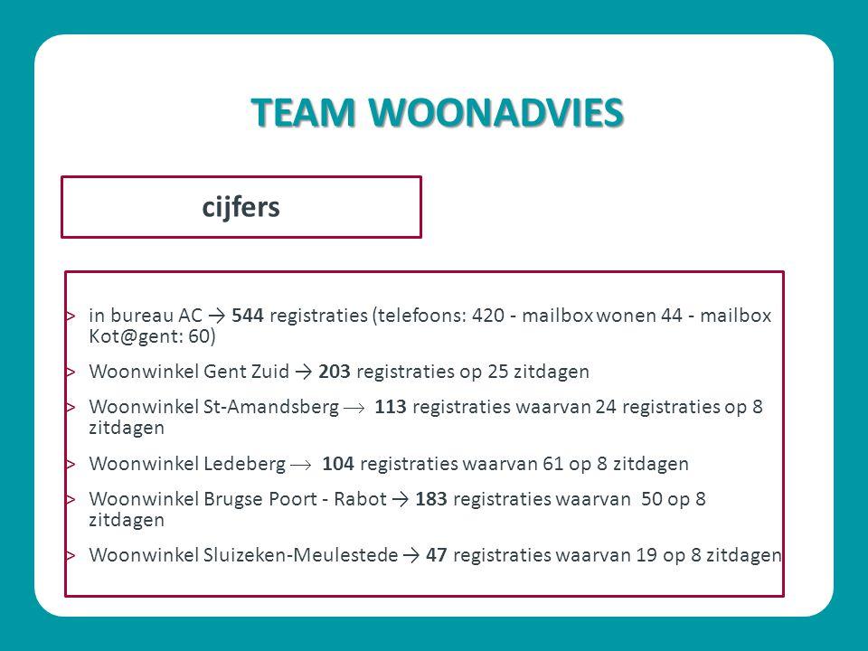 TEAM WOONADVIES ˃in bureau AC → 544 registraties (telefoons: 420 - mailbox wonen 44 - mailbox Kot@gent: 60) ˃Woonwinkel Gent Zuid → 203 registraties o