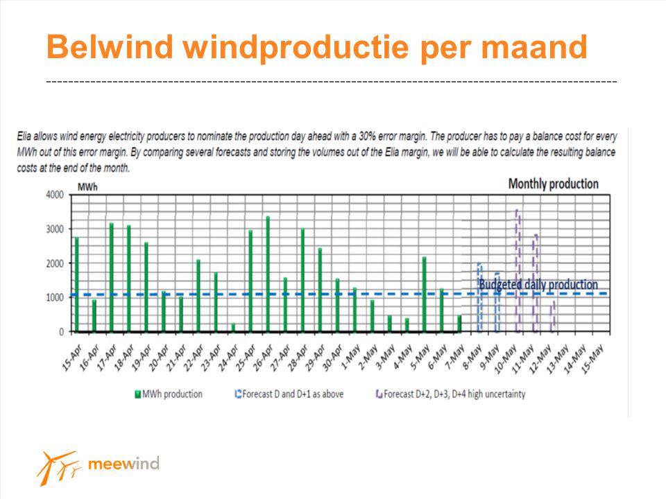 Belwind windproductie per maand -------------------------------------------------------------------------------------------------------