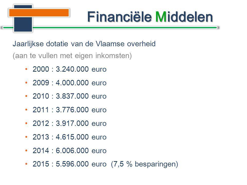 Jaarlijkse dotatie van de Vlaamse overheid (aan te vullen met eigen inkomsten) 2000 : 3.240.000 euro 2009 : 4.000.000 euro 2010 : 3.837.000 euro 2011