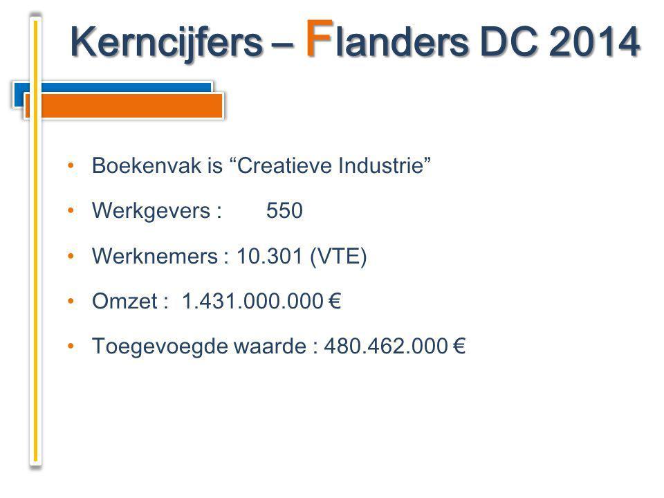 """Boekenvak is """"Creatieve Industrie"""" Werkgevers :550 Werknemers : 10.301 (VTE) Omzet : 1.431.000.000 € Toegevoegde waarde : 480.462.000 € Kerncijfers –"""