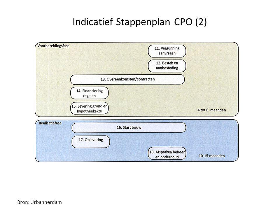 Indicatief Stappenplan CPO (2) Bron: Urbannerdam