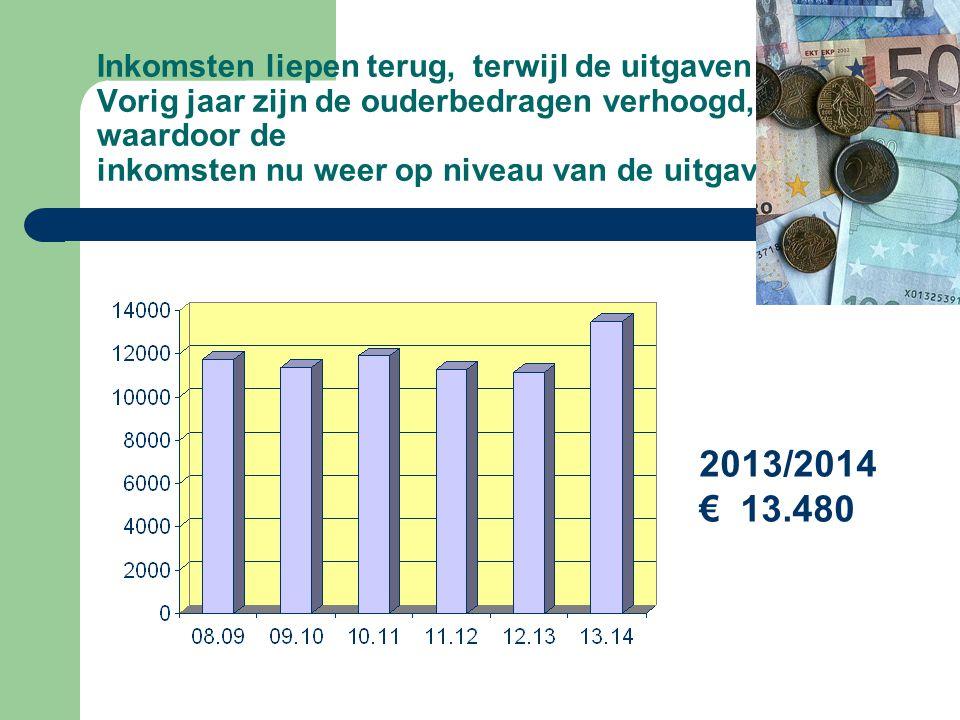 Inkomsten liepen terug, terwijl de uitgaven stegen. Vorig jaar zijn de ouderbedragen verhoogd, waardoor de inkomsten nu weer op niveau van de uitgaven