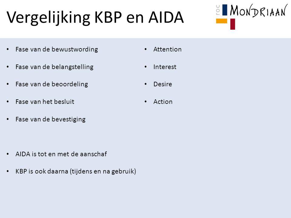 Vergelijking KBP en AIDA Fase van de bewustwording Fase van de belangstelling Fase van de beoordeling Fase van het besluit Fase van de bevestiging AIDA is tot en met de aanschaf KBP is ook daarna (tijdens en na gebruik) Attention Interest Desire Action
