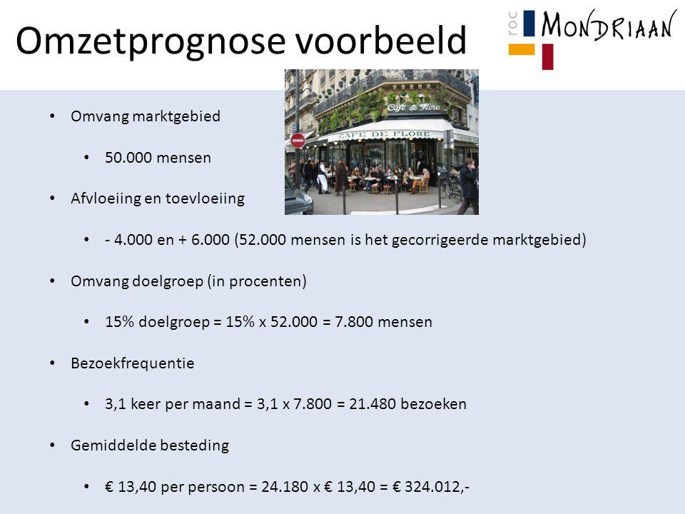 Omzetprognose voorbeeld Omvang marktgebied 50.000 mensen Afvloeiing en toevloeiing - 4.000 en + 6.000 (52.000 mensen is het gecorrigeerde marktgebied) Omvang doelgroep (in procenten) 15% doelgroep = 15% x 52.000 = 7.800 mensen Bezoekfrequentie 3,1 keer per maand = 3,1 x 7.800 = 21.480 bezoeken Gemiddelde besteding € 13,40 per persoon = 24.180 x € 13,40 = € 324.012,-