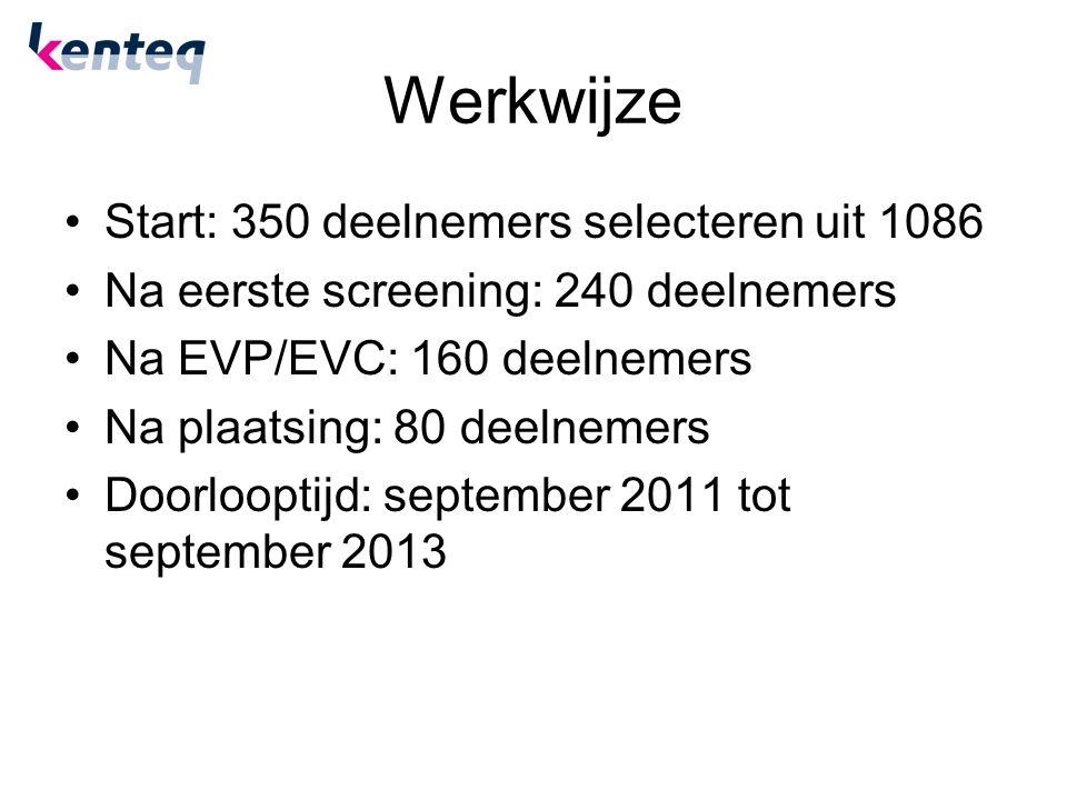 Werkwijze Start: 350 deelnemers selecteren uit 1086 Na eerste screening: 240 deelnemers Na EVP/EVC: 160 deelnemers Na plaatsing: 80 deelnemers Doorlooptijd: september 2011 tot september 2013