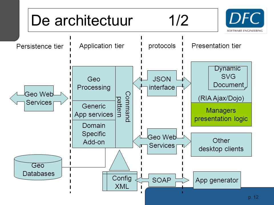 p. 12 (RIA Ajax/Dojo) De architectuur1/2 Geo Databases Dynamic SVG Document Managers presentation logic JSON interface protocols Persistence tier Appl