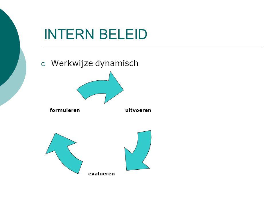 INTERN BELEID  Werkwijze dynamisch uitvoeren evalueren formuleren