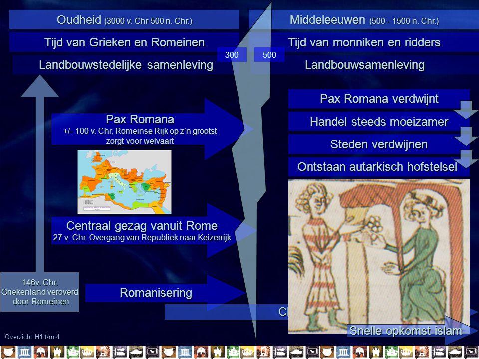 Overzicht H1 t/m 4 Middeleeuwen (500 - 1500 n.