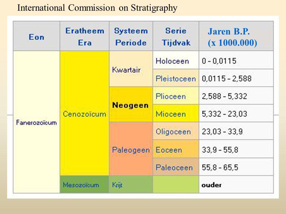 Jaren B.P. (x 1000.000) International Commission on Stratigraphy