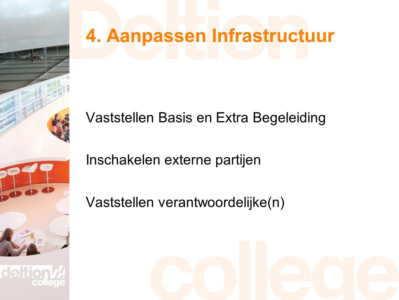 4. Aanpassen Infrastructuur Vaststellen Basis en Extra Begeleiding Inschakelen externe partijen Vaststellen verantwoordelijke(n)