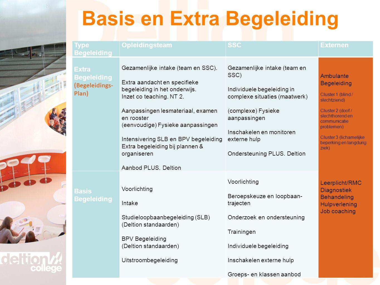 Basis en Extra Begeleiding Type Begeleiding OpleidingsteamSSCExternen Extra Begeleiding (Begeleidings- Plan) Gezamenlijke intake (team en SSC). Extra