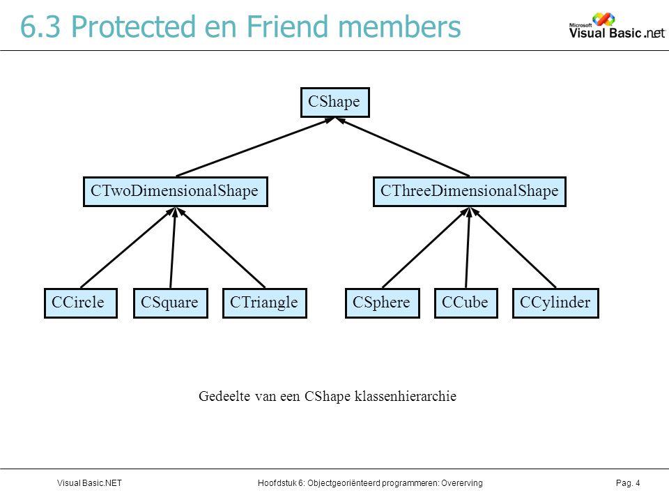 Hoofdstuk 6: Objectgeoriënteerd programmeren: OverervingVisual Basic.NETPag. 4 6.3 Protected en Friend members Gedeelte van een CShape klassenhierarch