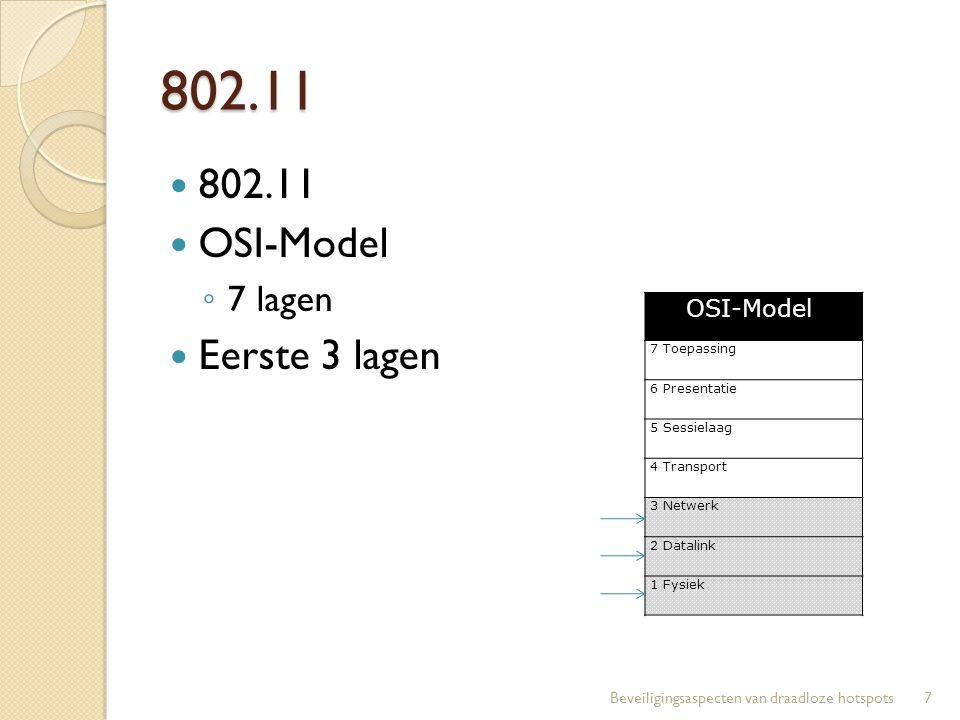802.11 802.11 OSI-Model ◦ 7 lagen Eerste 3 lagen 7Beveiligingsaspecten van draadloze hotspots OSI-Model 7 Toepassing 6 Presentatie 5 Sessielaag 4 Tran
