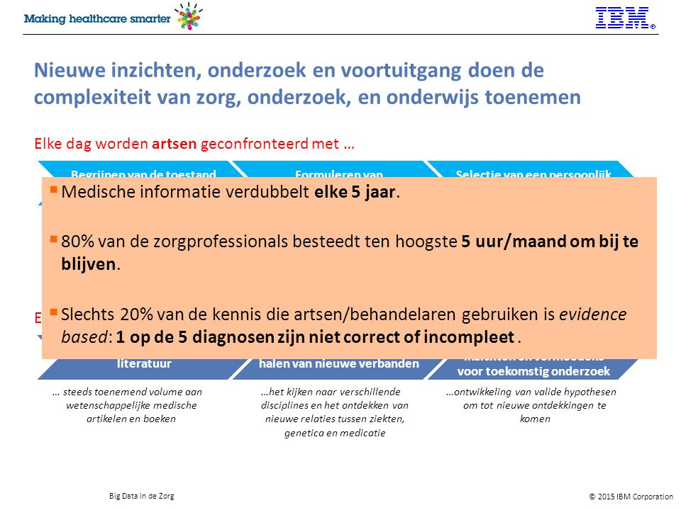 © 2015 IBM Corporation Big Data in de Zorg De patiënt zelf als informatiebron