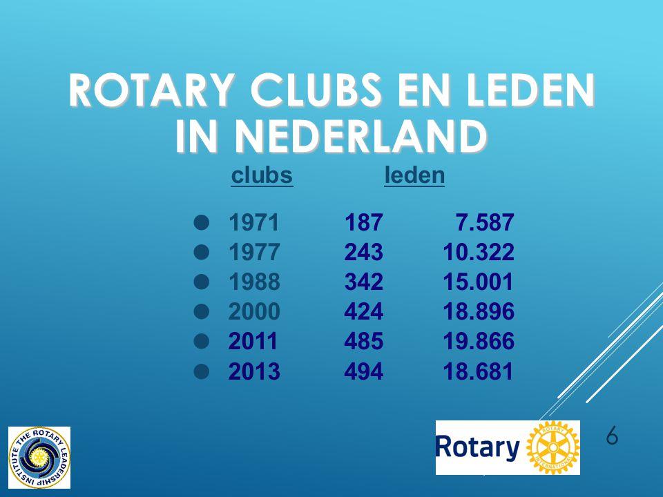 6 ROTARY CLUBS EN LEDEN IN NEDERLAND clubsleden ●19711877.587 ●197724310.322 ●198834215.001 ●200042418.896 ●201148519.866 ●201349418.681