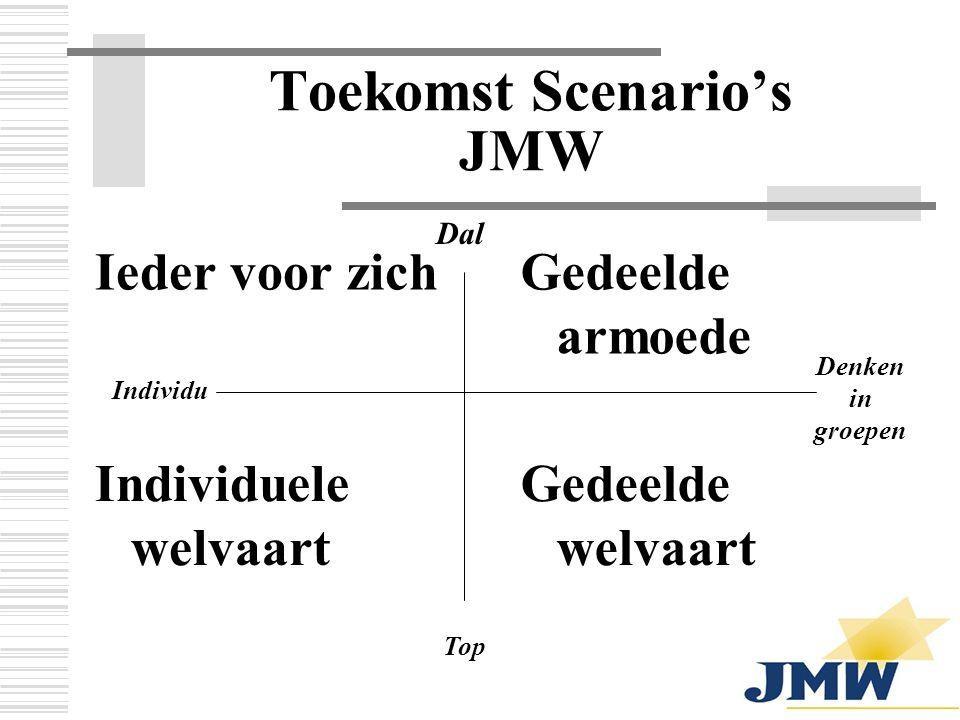 Toekomst Scenario's JMW Ieder voor zichGedeelde armoede Individuele welvaart Gedeelde welvaart Dal Top Individu Denken in groepen