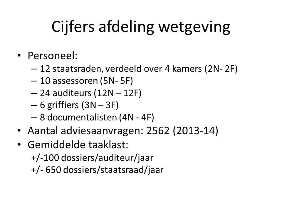Cijfers afdeling wetgeving Personeel: – 12 staatsraden, verdeeld over 4 kamers (2N- 2F) – 10 assessoren (5N- 5F) – 24 auditeurs (12N – 12F) – 6 griffiers (3N – 3F) – 8 documentalisten (4N - 4F) Aantal adviesaanvragen: 2562 (2013-14) Gemiddelde taaklast: +/-100 dossiers/auditeur/jaar +/- 650 dossiers/staatsraad/jaar