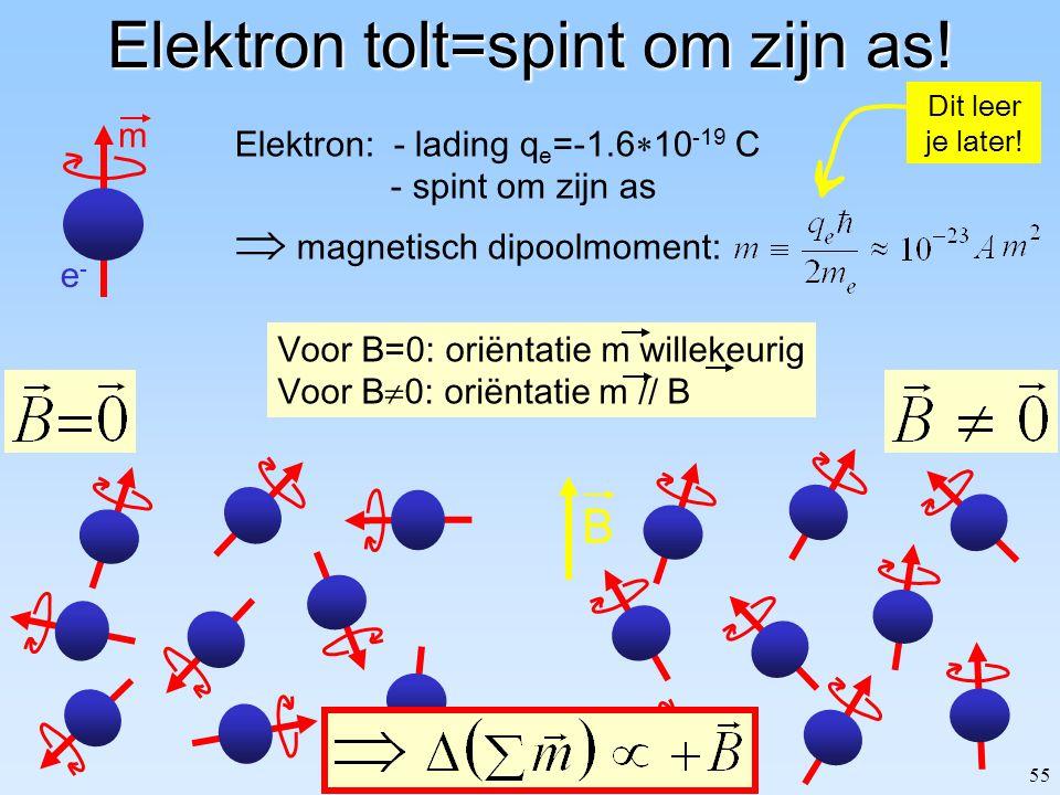 54 Magnetisatie Magnetisatie microscopisch bekeken Magnetisatie en gebonden stroom Het veld H Lineaire materialen Voorbeelden