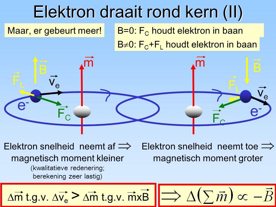 56 Elektron draait rond kern (I) Elektron: - lading q e = -1.6  10 -19 C - draait rond kern; R  10 -10 m - snelheid v e  10 7 m/s  magnetisch dipoolmoment: Voor B=0: oriëntatie m random Voor B  0: oriëntatie m // B B m e-e- kern R veve