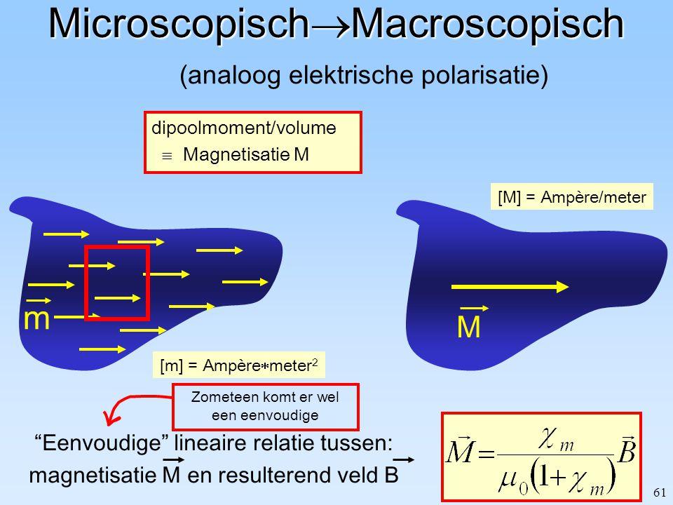 60 Brok materie (para-magnetisch) Karakteristieken in B-veld: B extern Macroscopisch: magnetisatie Originele B-veld verandert.