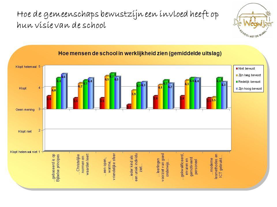 Hoe de gemeenschaps bewustzijn een invloed heeft op hun visie van de school Hoe mensen de school in werklijkheid zien (gemiddelde uitslag)