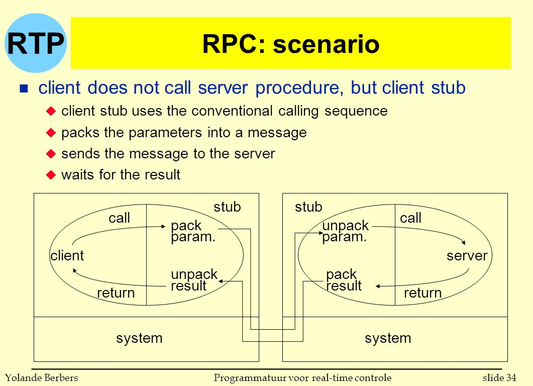 RTP slide 34Programmatuur voor real-time controleYolande Berbers RPC: scenario n client does not call server procedure, but client stub u client stub uses the conventional calling sequence u packs the parameters into a message u sends the message to the server u waits for the result client call return pack param.