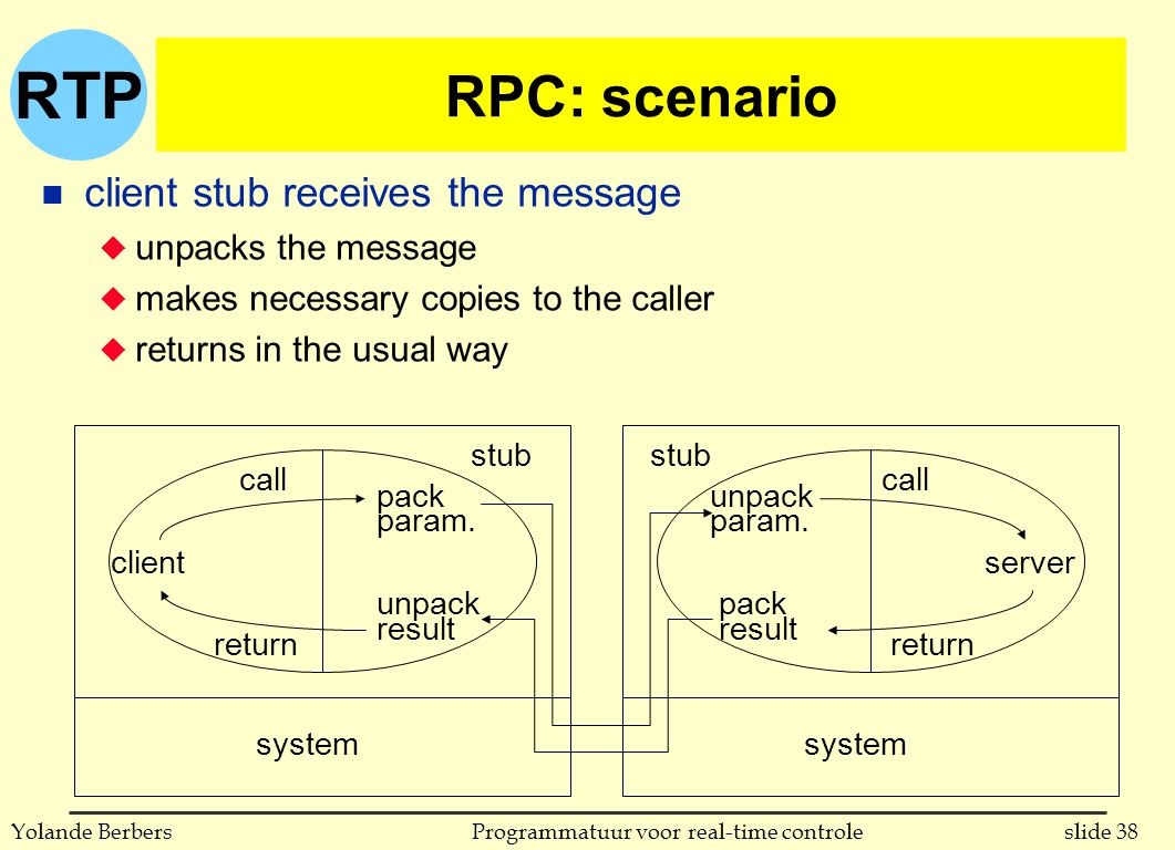 RTP slide 38Programmatuur voor real-time controleYolande Berbers RPC: scenario n client stub receives the message u unpacks the message u makes necessary copies to the caller u returns in the usual way client call return pack param.