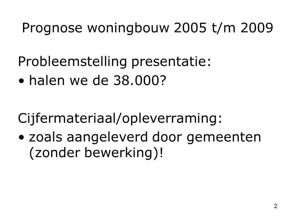 2 Prognose woningbouw 2005 t/m 2009 Probleemstelling presentatie: halen we de 38.000.