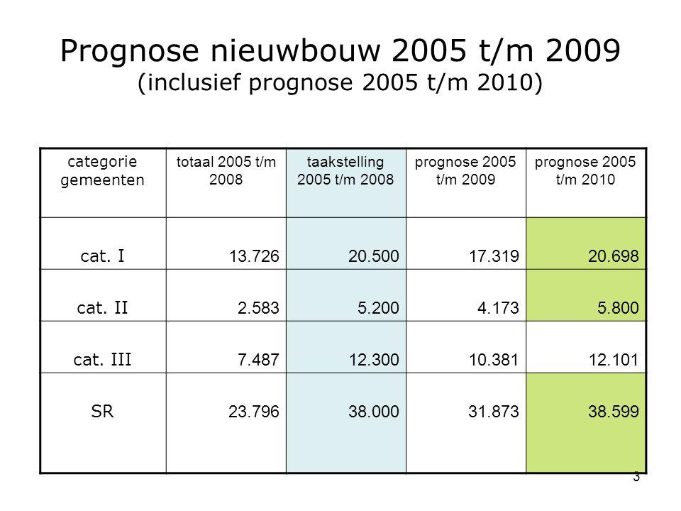 3 Prognose nieuwbouw 2005 t/m 2009 (inclusief prognose 2005 t/m 2010) categorie gemeenten totaal 2005 t/m 2008 taakstelling 2005 t/m 2008 prognose 2005 t/m 2009 prognose 2005 t/m 2010 cat.