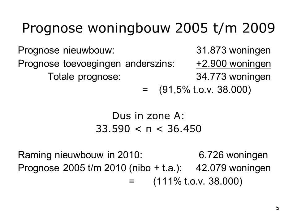 5 Prognose woningbouw 2005 t/m 2009 Prognose nieuwbouw:31.873 woningen Prognose toevoegingen anderszins:+2.900 woningen Totale prognose:34.773 woningen = (91,5% t.o.v.