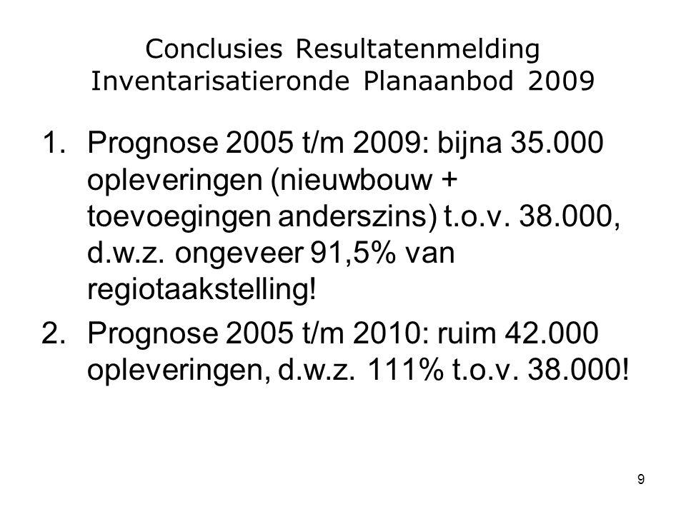 9 Conclusies Resultatenmelding Inventarisatieronde Planaanbod 2009 1.Prognose 2005 t/m 2009: bijna 35.000 opleveringen (nieuwbouw + toevoegingen anderszins) t.o.v.