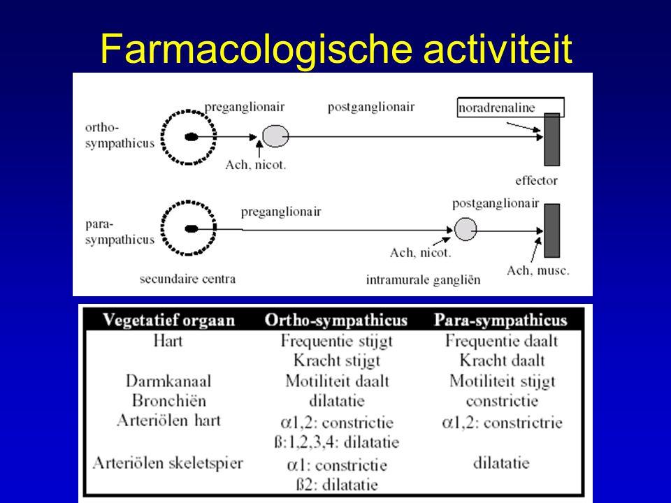 Farmacologische activiteit