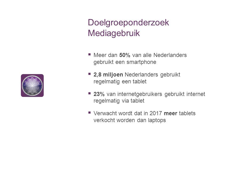 Doelgroeponderzoek Mediagebruik  Meer dan 50% van alle Nederlanders gebruikt een smartphone  2,8 miljoen Nederlanders gebruikt regelmatig een tablet  23% van internetgebruikers gebruikt internet regelmatig via tablet  Verwacht wordt dat in 2017 meer tablets verkocht worden dan laptops