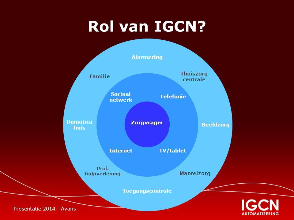 Rol van IGCN.
