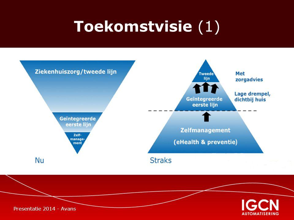 Toekomstvisie (1) Presentatie 2014 - Avans