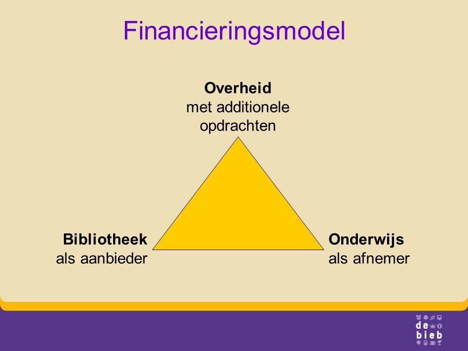 Financieringsmodel Bibliotheek als aanbieder Onderwijs als afnemer Overheid met additionele opdrachten