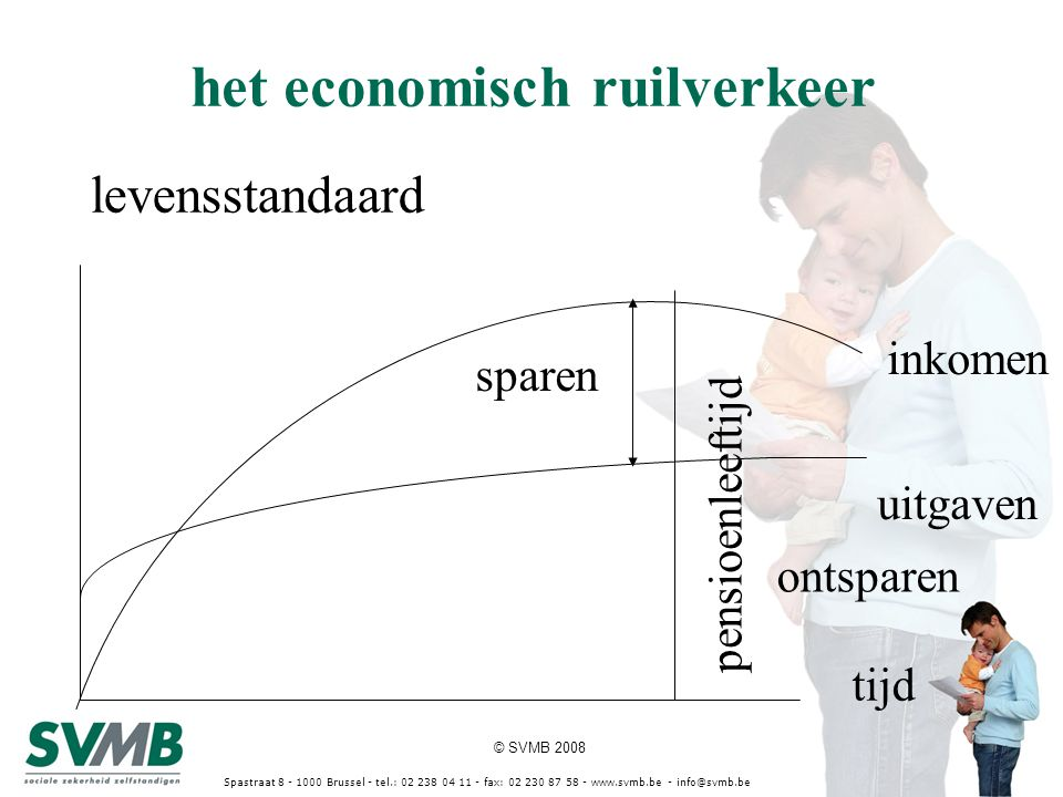 © SVMB 2008 Spastraat 8 - 1000 Brussel - tel.: 02 238 04 11 - fax: 02 230 87 58 - www.svmb.be - info@svmb.be het economisch ruilverkeer levensstandaar