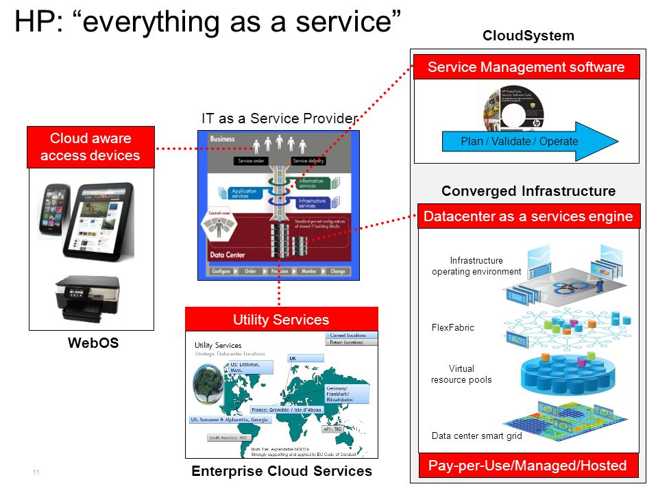 """11 HP: """"everything as a service"""" Datacenter as a services engine Data center smart grid Virtual resource pools Infrastructure operating environment Fl"""