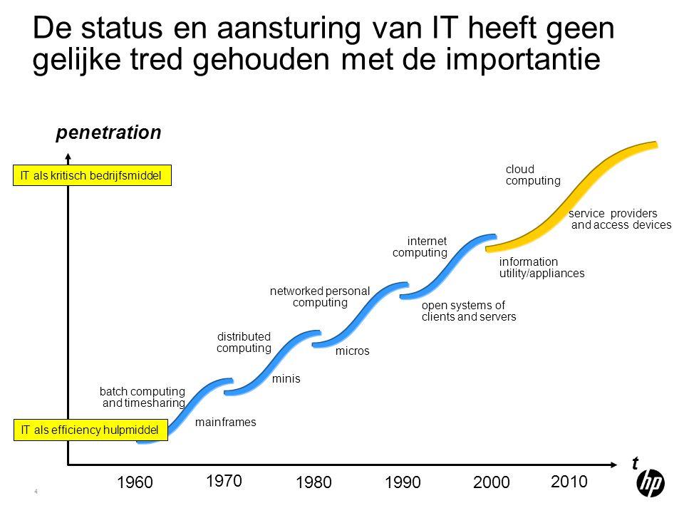 4 De status en aansturing van IT heeft geen gelijke tred gehouden met de importantie penetration 1970 1960198020001990 2010 micros mainframes batch co