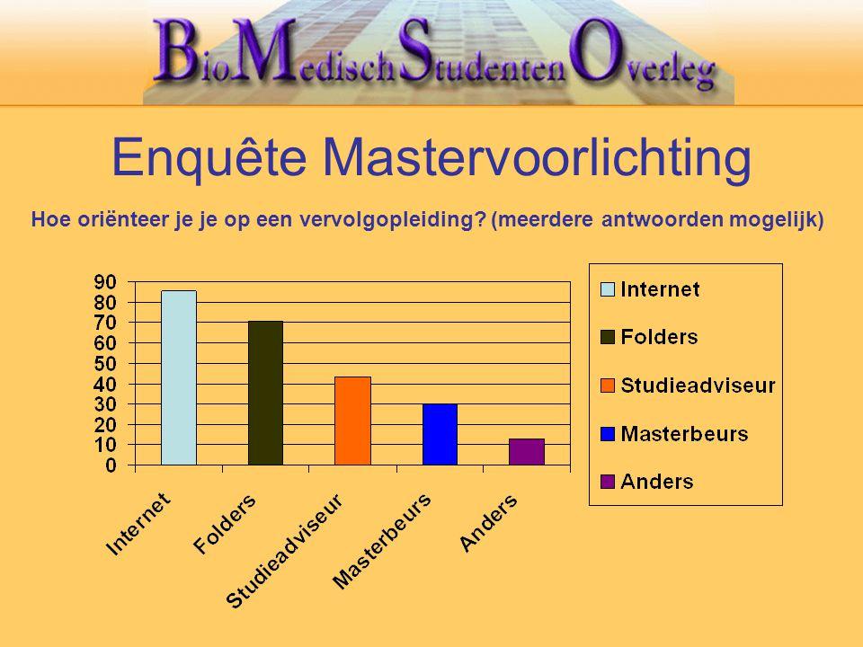 Enquête Mastervoorlichting Hoe oriënteer je je op een vervolgopleiding? (meerdere antwoorden mogelijk)