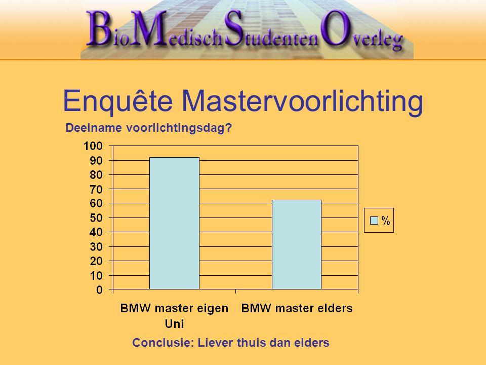 Enquête Mastervoorlichting Conclusie: Liever thuis dan elders Deelname voorlichtingsdag?
