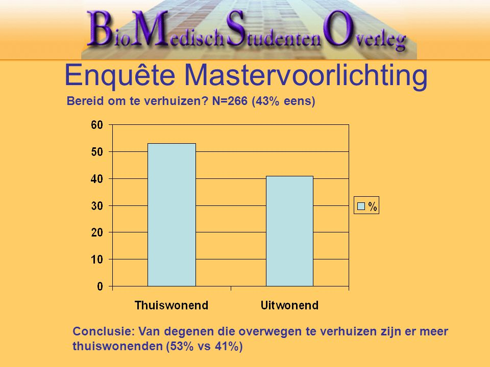 Enquête Mastervoorlichting Bereid om te verhuizen? N=266 (43% eens) Conclusie: Van degenen die overwegen te verhuizen zijn er meer thuiswonenden (53%