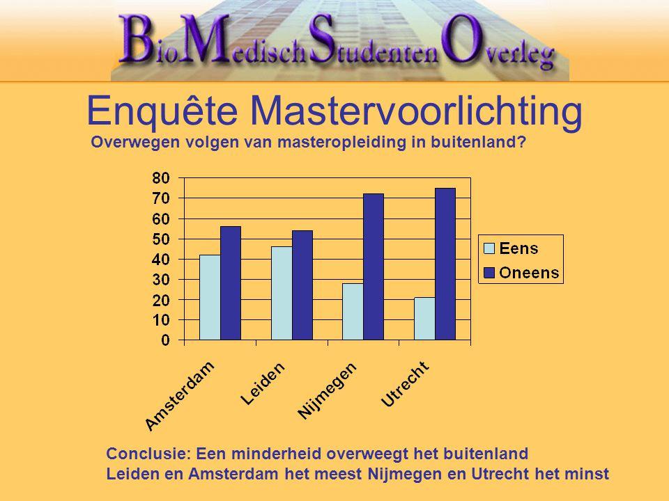 Enquête Mastervoorlichting Overwegen volgen van masteropleiding in buitenland? Conclusie: Een minderheid overweegt het buitenland Leiden en Amsterdam