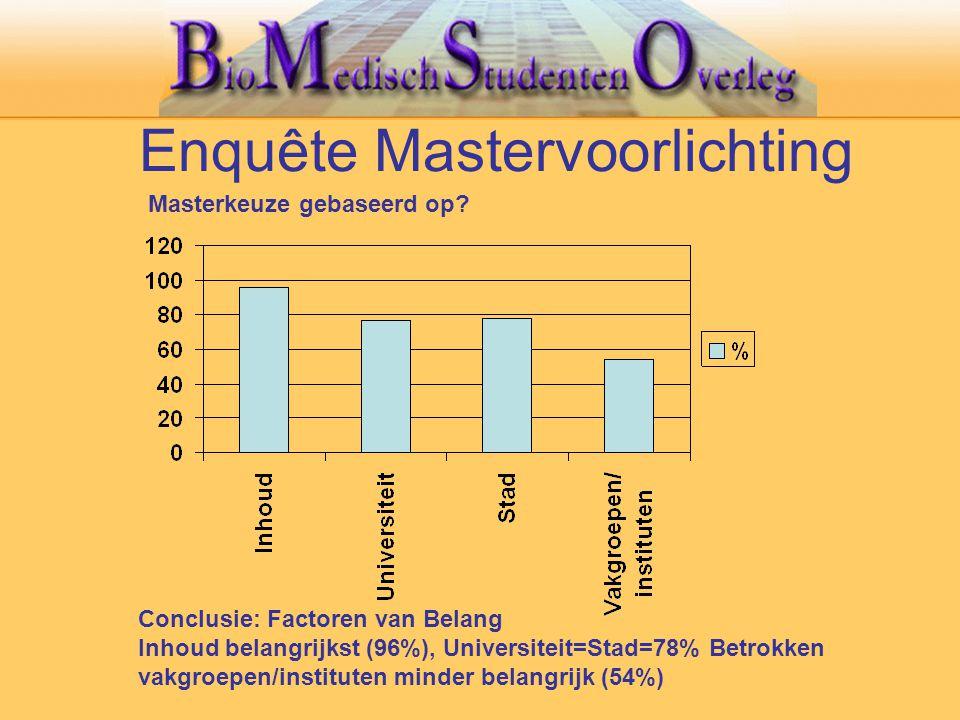 Enquête Mastervoorlichting Conclusie: Factoren van Belang Inhoud belangrijkst (96%), Universiteit=Stad=78% Betrokken vakgroepen/instituten minder bela
