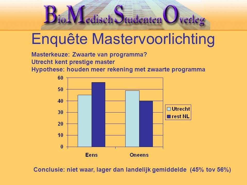 Enquête Mastervoorlichting Conclusie: niet waar, lager dan landelijk gemiddelde (45% tov 56%) Masterkeuze: Zwaarte van programma? Utrecht kent prestig