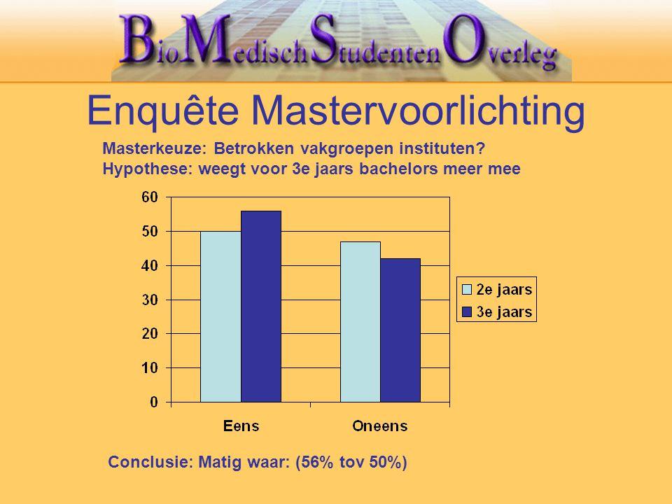 Enquête Mastervoorlichting Conclusie: Matig waar: (56% tov 50%) Masterkeuze: Betrokken vakgroepen instituten? Hypothese: weegt voor 3e jaars bachelors