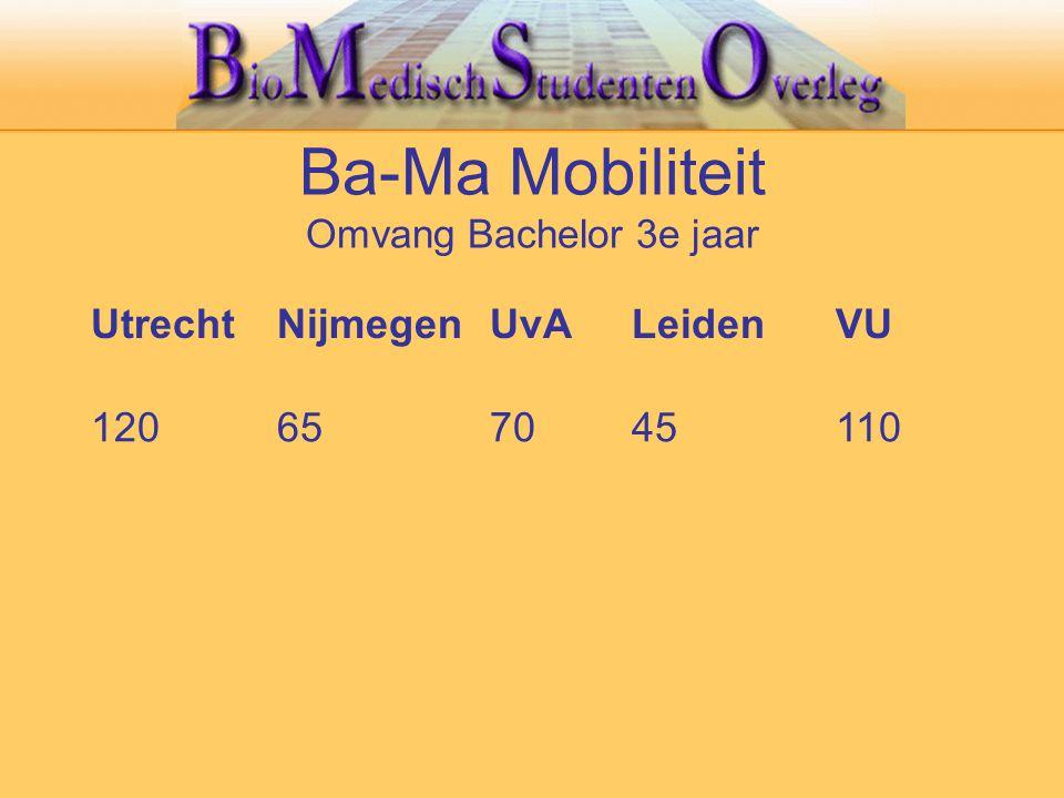 Ba-Ma Mobiliteit Omvang Bachelor 3e jaar UtrechtNijmegenUvALeidenVU 120657045110