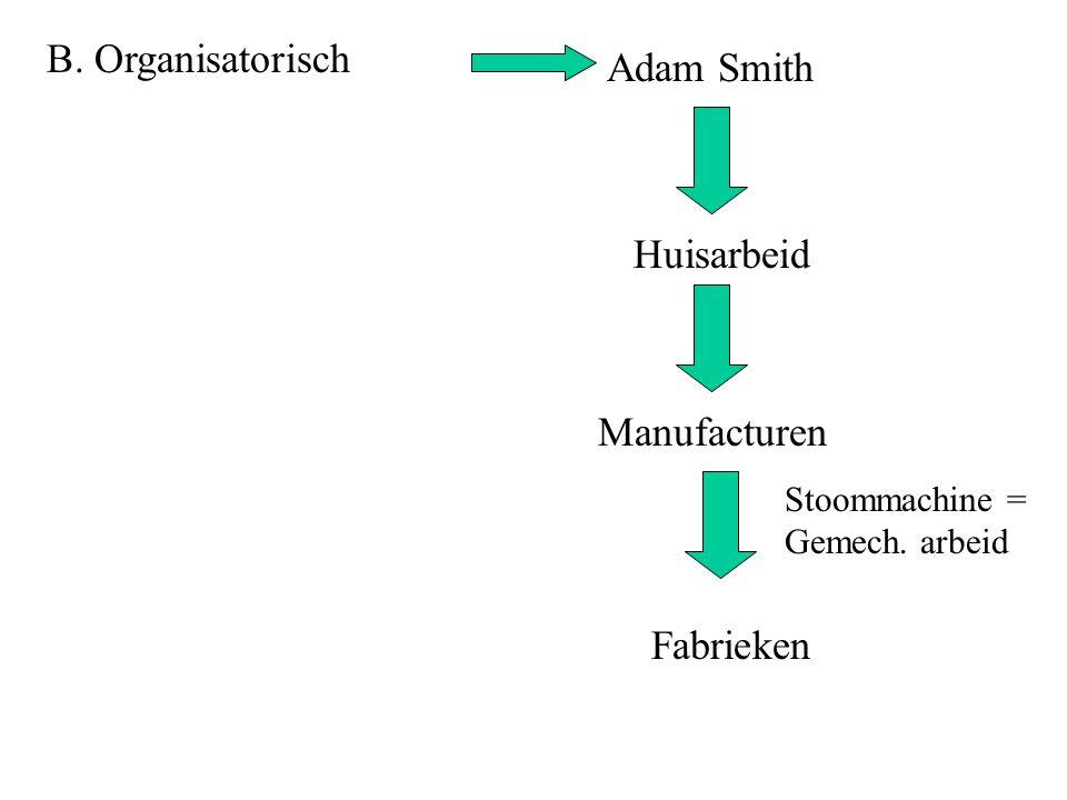 B. Organisatorisch Adam Smith Huisarbeid Manufacturen Fabrieken Stoommachine = Gemech. arbeid